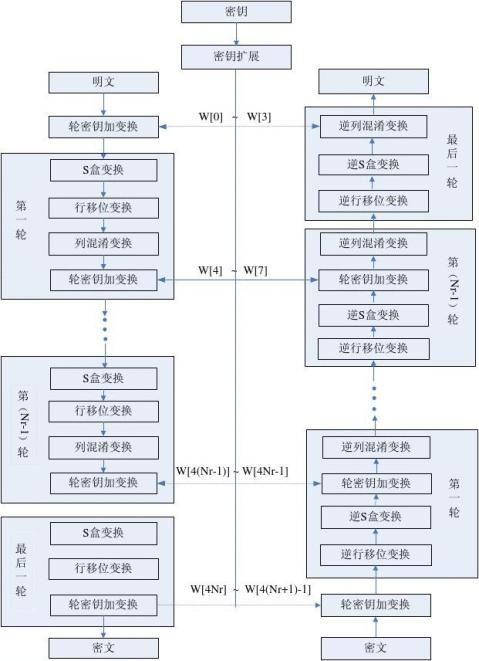AES算法加密解密原理及其编程实现