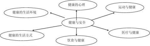 试论综合实践活动课程的内容架构