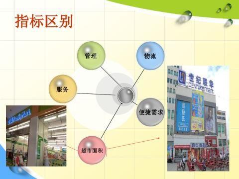 大型超市中小型超市与便利店的区别