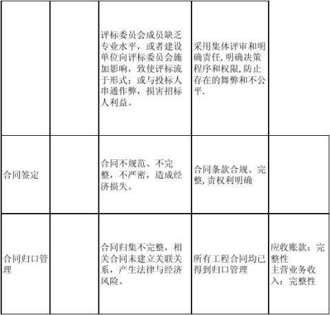 内控审计工作底稿房地产项目